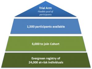 EPAD Participants Flow